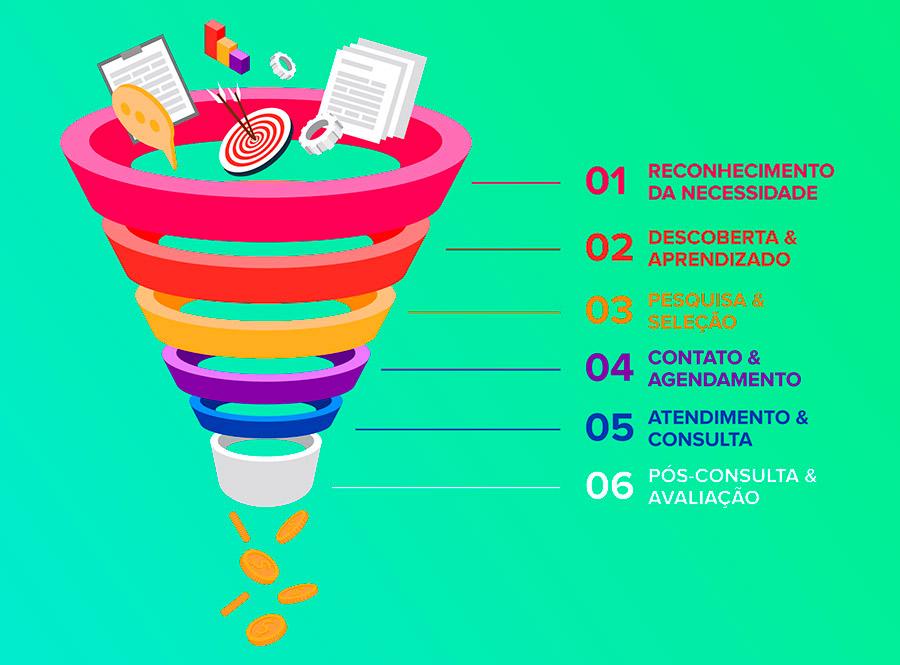 A Jornada do Paciente: entenda o caminho entre a descoberta da necessidade até depois da consulta. | Agência 9ZERO4